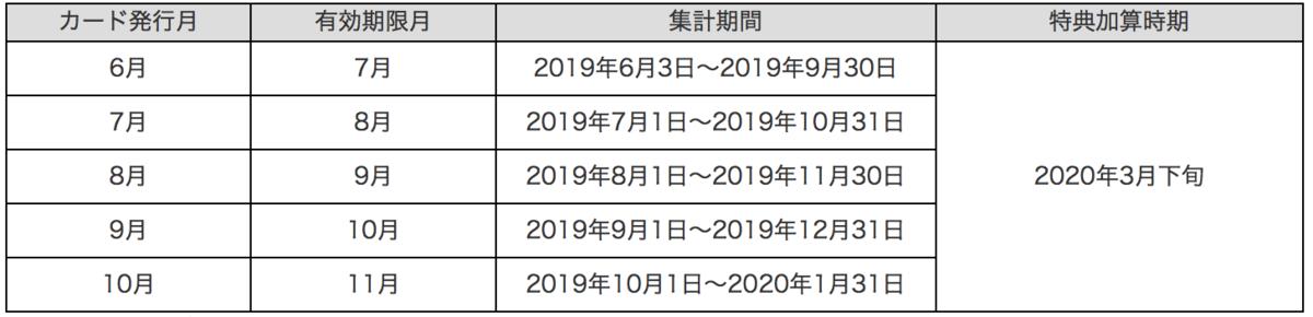 f:id:journeysurf:20190722215834p:plain