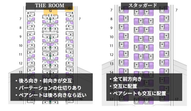 ANAビジネスクラス「THERoom」「スタッガード」シートマップと配列の比較