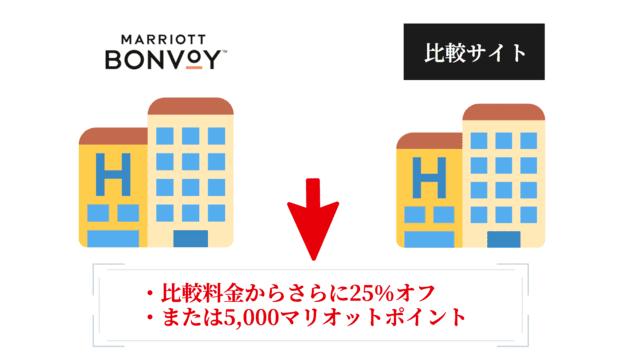 マリオットベストレート申請(BRG)の条件とリワード|宿泊代金25%オフまたは5,000マリオットポイント