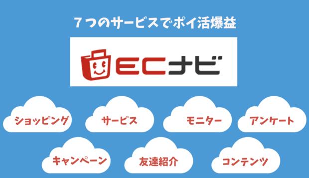 ECナビのサービス一覧(モニター・ショッピング・アンケート・キャンペーン・友達紹介)