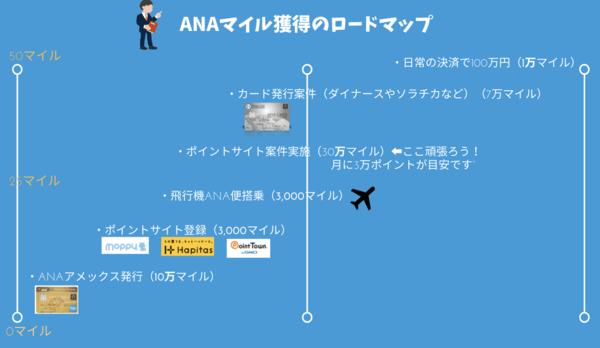 ANAマイル獲得のロードマップ|初心者が年間50万マイル獲得する方法