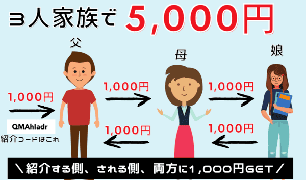 みんなの銀行を3人家族で紹介し合えば5,000円入るの図