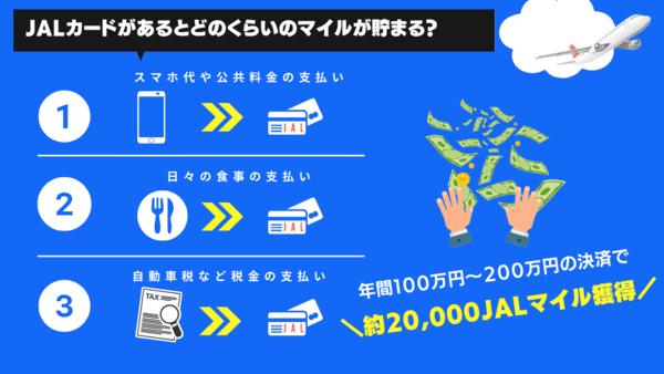 JALカードがあるとどのくらいのマイルが貯まるのか?