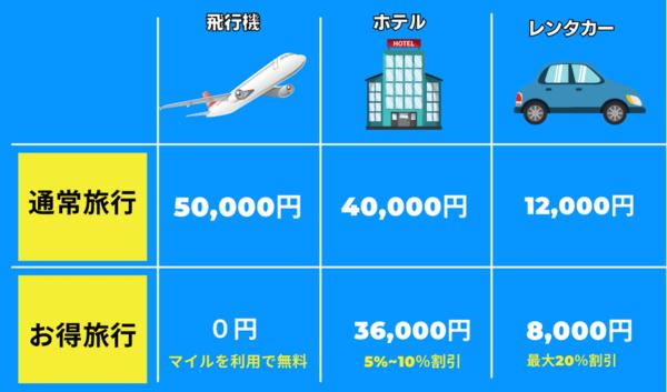 お得旅行を実現するとどのくらい旅行費用が安くなるのか?